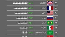 ۱۷۸ ماشین برای هر ۱۰۰۰ ایرانی