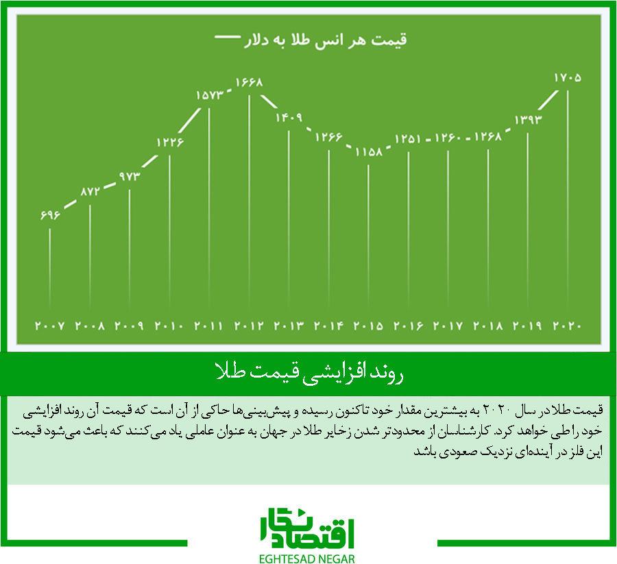روند افزایشی قیمت طلا