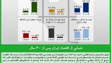 شمایی از اقتصاد ایران پس از ۴۰ سال