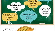 مقاومت ایرانیان در طول تاریخ در برابر متجاوزان