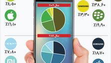 سهم برندها از بازار جهانی موبایل