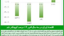 اقتصاد ایران در سه سال اخیر ۱۹ درصد کوچکتر شد