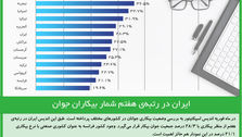 ایران در رتبهی هفتم شمار بیکاران جوان