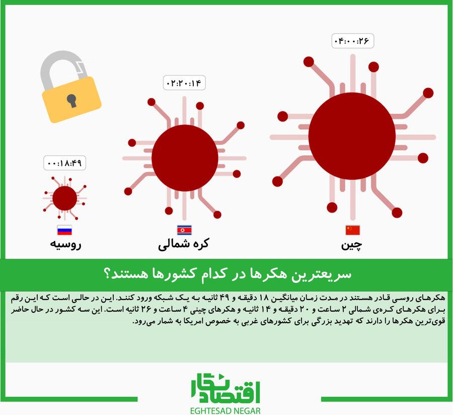 سریعترین هکرها در کدام کشورها هستند؟