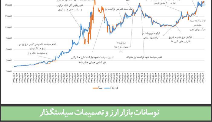 نوسانات بازار ارز و تصمیمات سیاستگذار