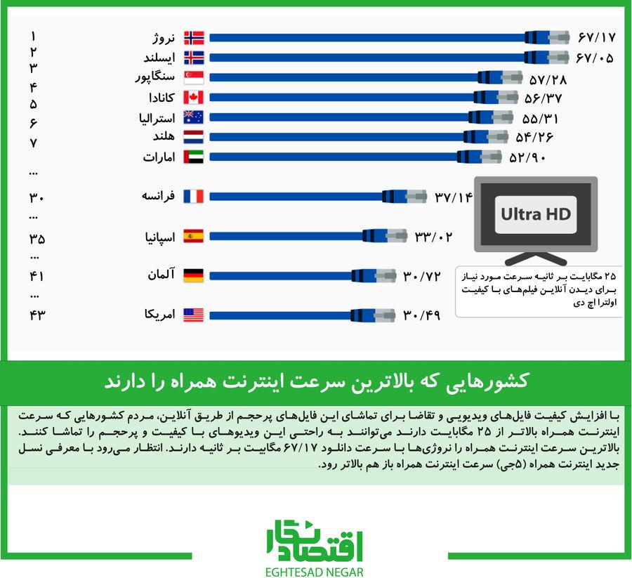 کشورهایی که بالاترین سرعت اینترنت همراه را دارند