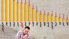بیکاری جوانان در برخی کشورها+ایران