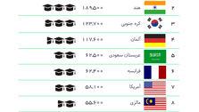 چه تعداد ایرانی در کشورهای خارجی مشغول به تحصیل هستند؟