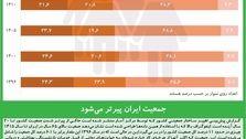 جمعیت ایران پیرتر میشود