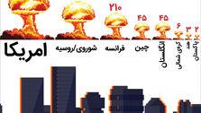تعداد آزمایشهای هستهای از سال ۱۹۴۵