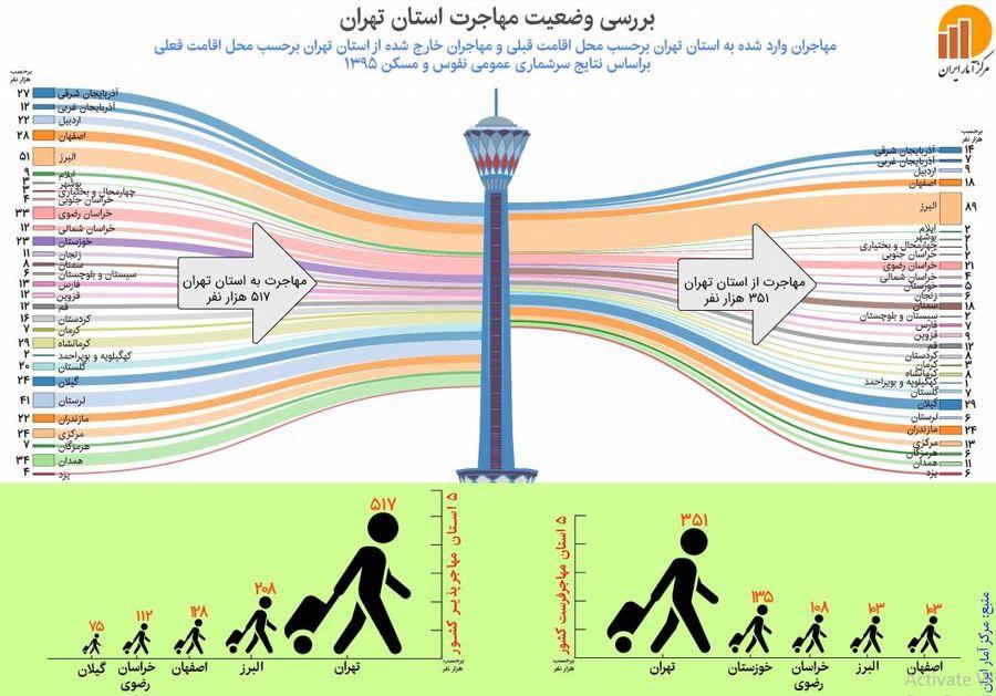 البزر در صدر مقاصد مهاجرتی تهرانی ها