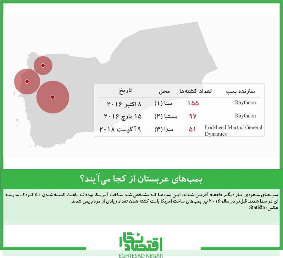 بمبهای عربستان از کجا میآیند؟