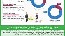 تفاوت بین درآمد و دارایی زنان و مردان شرکتهای استارتاپی