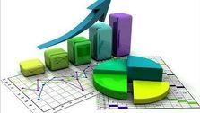 نرخ تورم تولید کننده بالا رفت