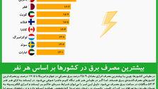 بیشترین مصرف برق در کشورها بر اساس هر نفر