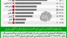 رشد تولید آلاینده ی کربن دی اکسید در ایران قبل از گرانی بنزین