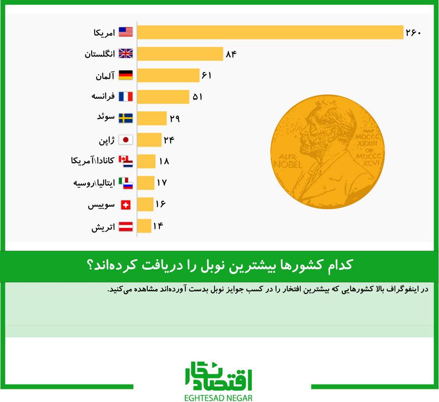 کدام کشورها بیشترین نوبل را دریافت کردهاند؟