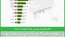 کدام کشورها بیشترین تعداد اسلحه را دارند؟