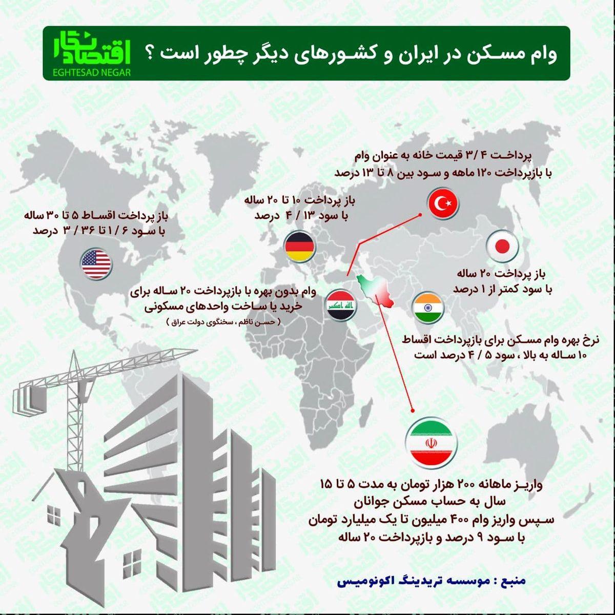 وام مسکن در ایران و کشورهای دیگر چگونه است؟+عکس