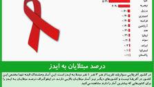 درصد مبتلایان به ایدز