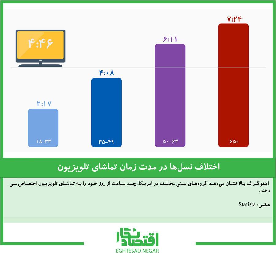 اختلاف نسلها در مدت زمان تماشای تلویزیون