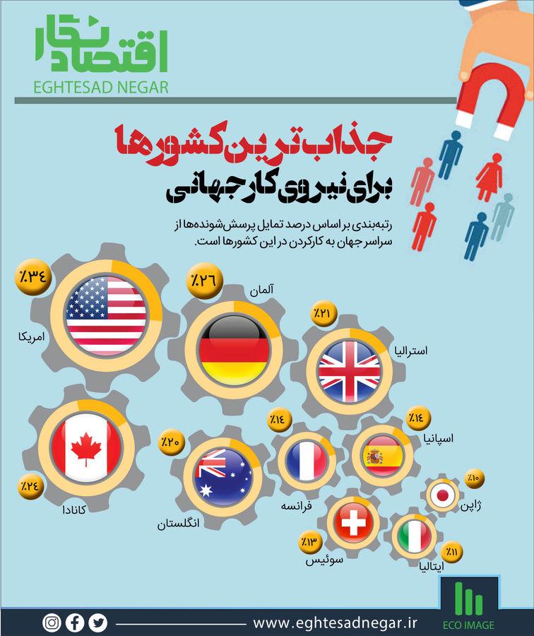 جذابترین کشورها برای نیروی کار جهانی