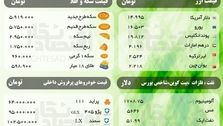 قیمت امروز ( جمعه 16 اسفند ) سکه، ارز، نفت، فلزات و خودروهای پرفروش + شاخص بورس