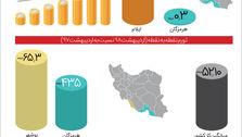 بیشترین و کمترین نرخ تورم در کدام استانهاست؟