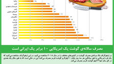 مصرف سالانهی گوشت یک امریکایی ۱۰ برابر یک ایرانی است