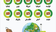 کشورهایی که بیشترین تعداد توریست را در سال ۲۰۱۸ جذب کردهاند