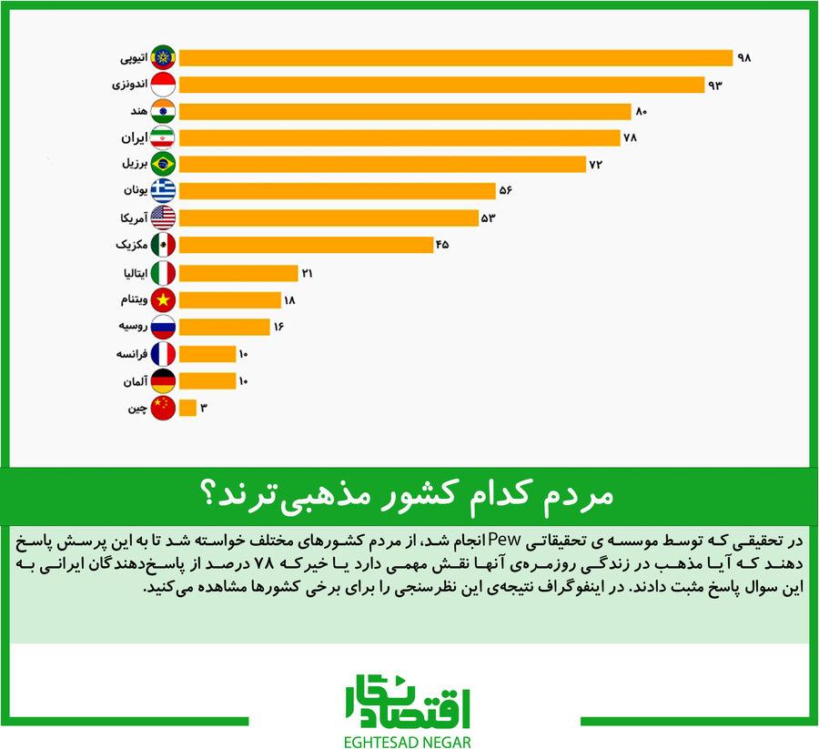 مردم کدام کشور مذهبیترند؟