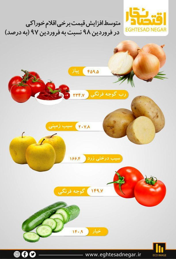 متوسط افزایش قیمت برخی اقلام خوراکی در فروردین ۹۸ نسبت به اسفند ۹۷ (به درصد)