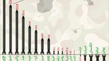 درصد رشد هزینههای نظامی برخی کشورها در یک دههی گذشته