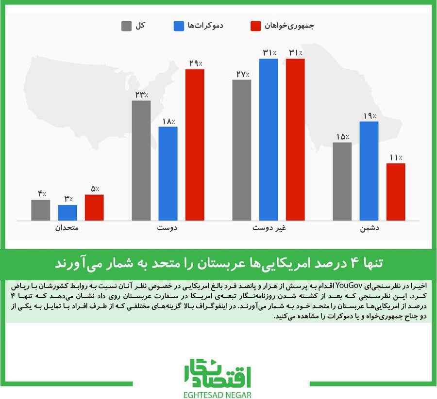 تنها ۴ درصد امریکاییها عربستان را متحد به شمار میآورند