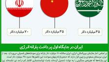 ایران در جایگاه اول پرداخت یارانه انرژی