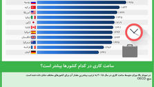 ساعات کاری در کدام کشورها بیشتر است؟