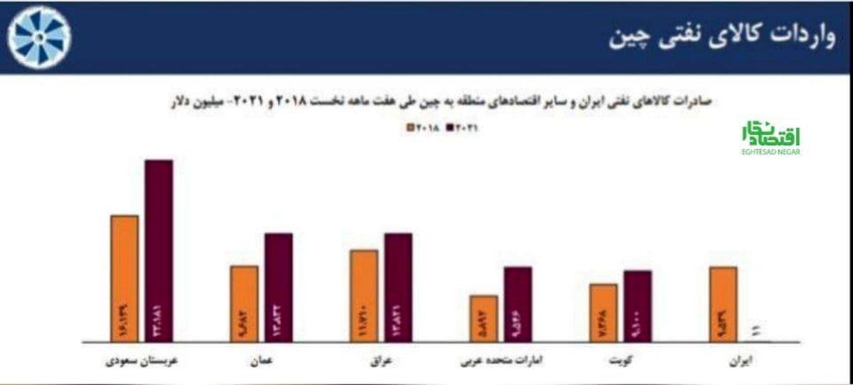 میزان صادرات کالاهای نفتی ایران به چین با افت شدید ۹۵۲۸ میلیون دلار، به ۱۱ میلیون دلار رسید