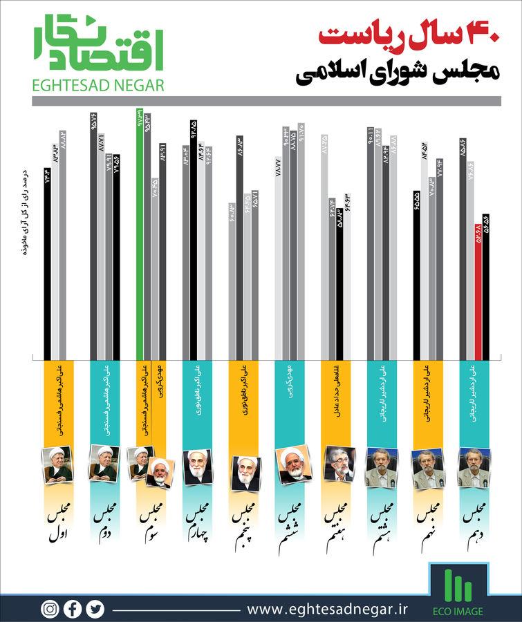 روئسای مجلس بعد از انقلاب در هر دوره چند درصد آرا را کسب کردند؟