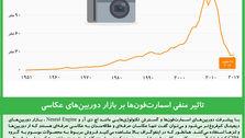 تاثیر منفی اسمارتفونها بر بازار دوربینهای عکاسی