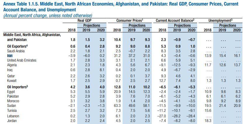 رشد منفی ۶ درصدی اقتصاد ایران در سال ۲۰۱۹؟
