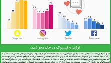 توئیتر و فیسبوک در حال محو شدن