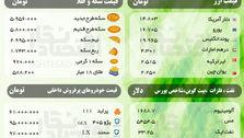 قیمت امروز ( یکشنبه 25 اسفند ) سکه، ارز، نفت، فلزات و خودروهای پرفروش + شاخص بورس
