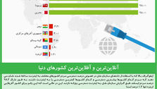 آنلاینترین و آفلاینترین کشورهای دنیا