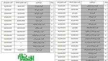 قیمت امروز خودرو های تولید داخل (28 آبان 98)
