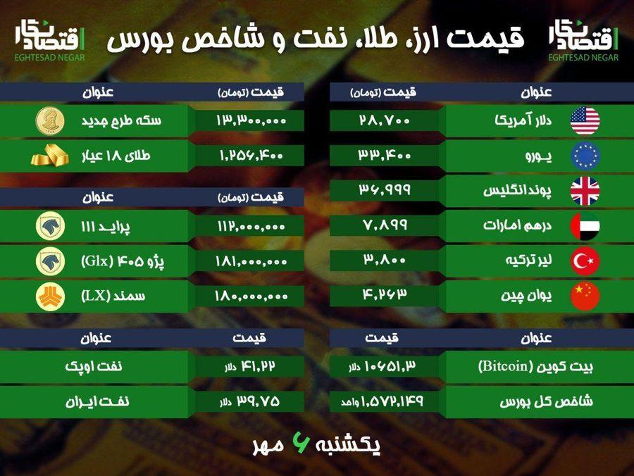 قیمت امروز طلا، سکه، ارز، نفت و خودروهای پرفروش + شاخص بورس