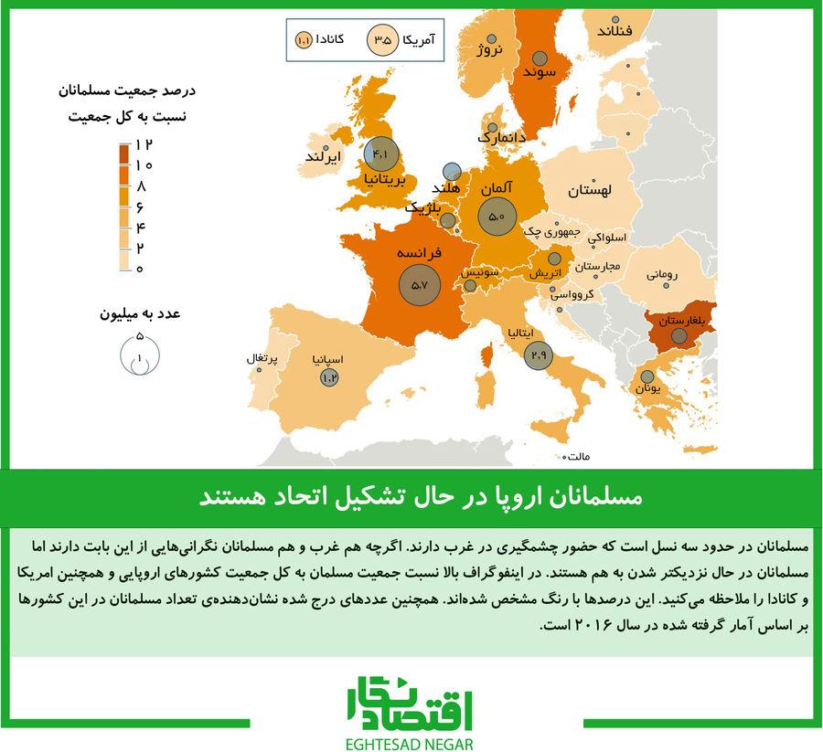 ۳۰ میلیون مسلمان ساکن اروپا و امریکا در حال متحد شدن هستند