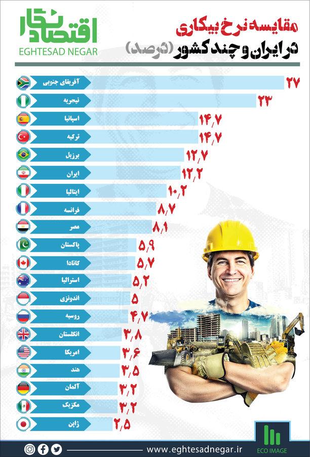 مقایسه نرخ بیکاری در ایران و چند کشور