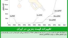 تغییرات قیمت بنزین در ایران