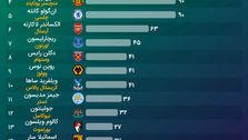 لیگ برتر: ۲۰ باشگاه، ۲۰ امویپی