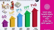 میزان دریافتی ماهیانه خانوارها پس از گران شدن قیمت بنزین